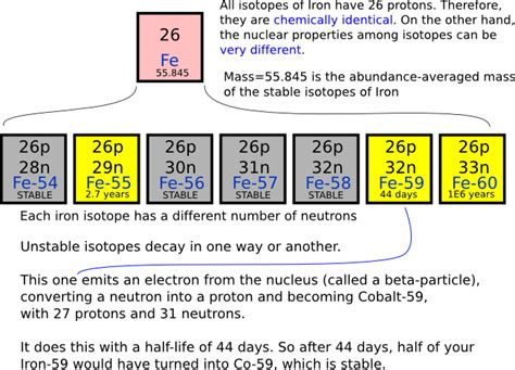 How Many Elements On Periodic Table What Are Nuclear Isotopes Basics For Understanding