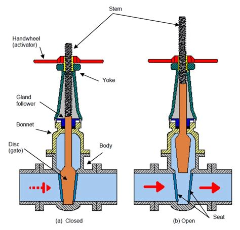 gate valve diagram engineering photos and articels engineering search