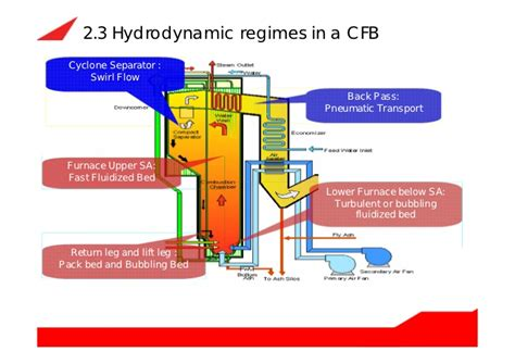 Air Fluidized Bed Circulating Fluidized Bed Boiler Cfb Boiler How Does It