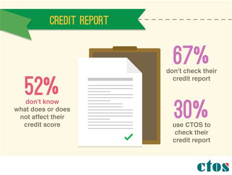 Credit Bureau Malaysia Letter 67 Of Malaysians Don T Check Their Credit Report Imoney