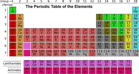 What Is Ar On The Periodic Table by Ar On The Periodic Table The Ultimate Content Marketing