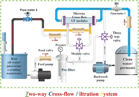 system testing diagram system testing process diagram system overview diagram