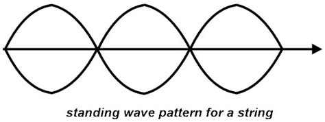 standing wave pattern transmission line harmonic frequencies