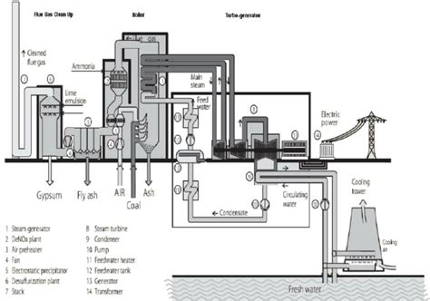 typical layout of thermal power plant in pdf thermal power plant overview diagram wiring diagram with