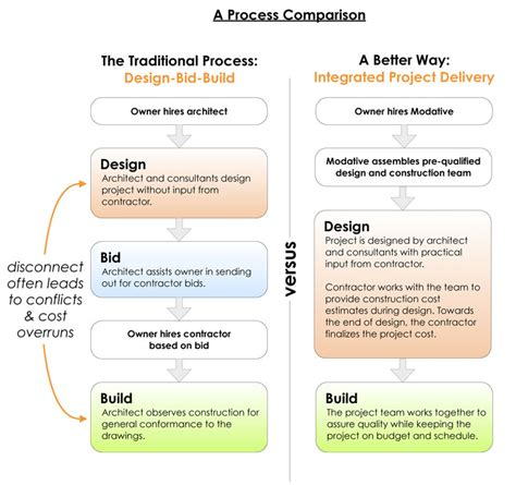 Publications On Resume Example by Architecture Process Comparison Traditional Vs Integrated