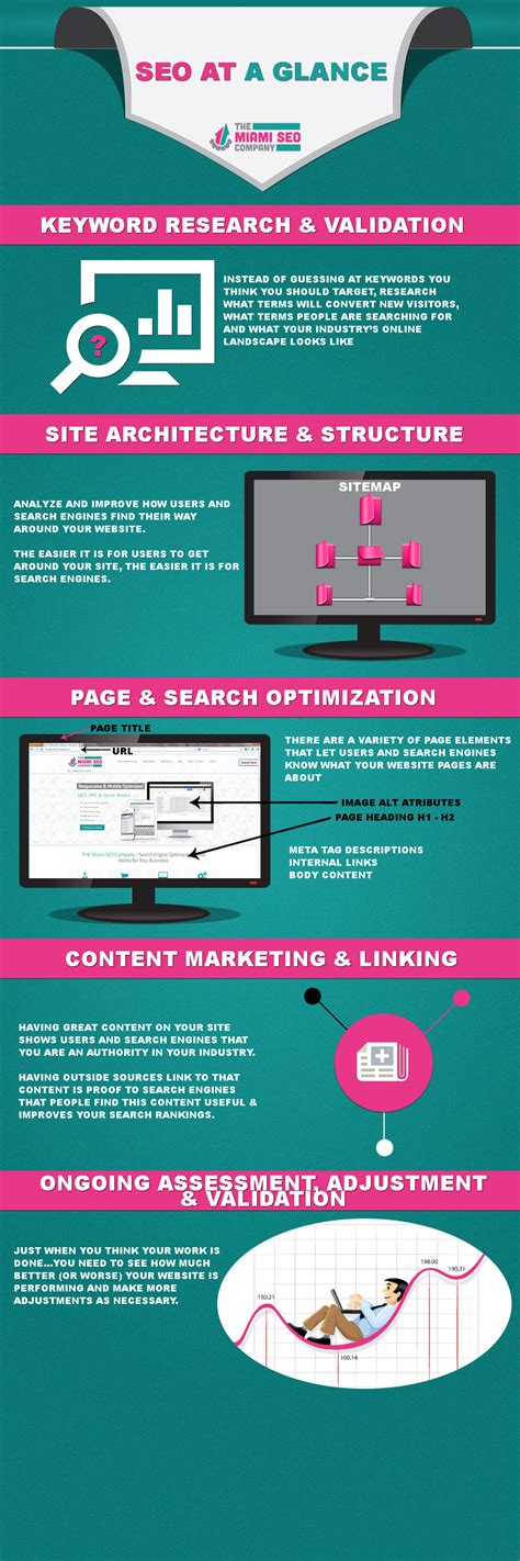 Seo Explanation by Seo Basics Explained Through An Infographic Seo