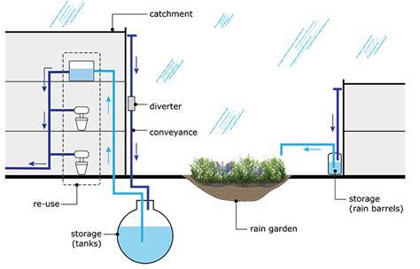 design criteria for rainwater harvesting rain water harvesting next cc