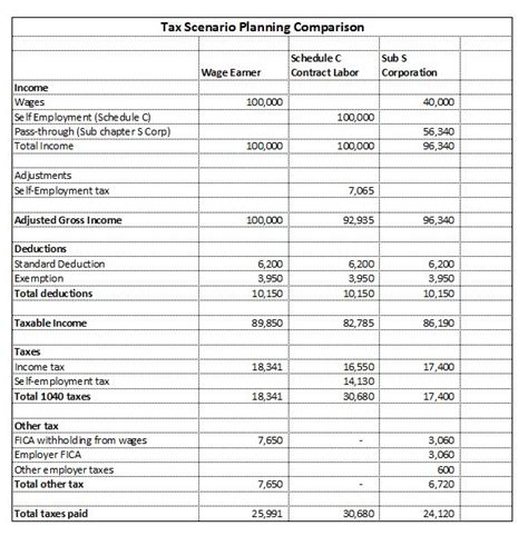Schedule C Expenses Spreadsheet by S Corporations Robergtaxsolutions