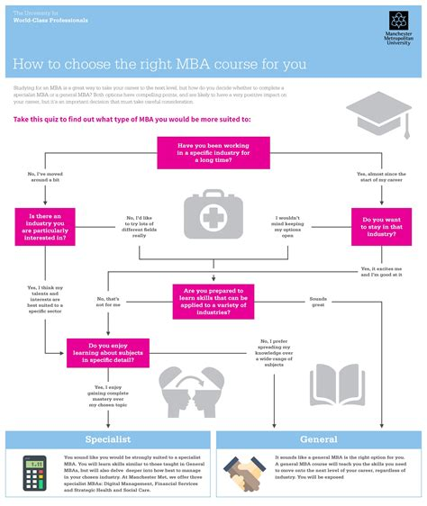 Mmu Mba by How To Choose The Right Mba Course For You