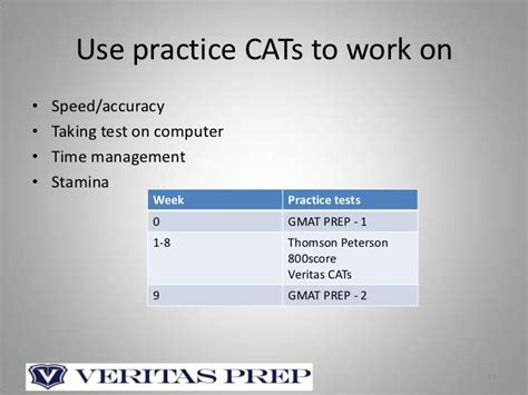 Mba Practice Test Accuracy by Gmat