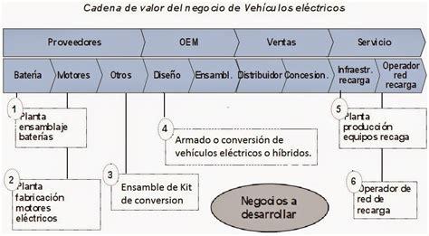 cadena de valor tesla motors coches electricos motor vehiculo electrico conversiones