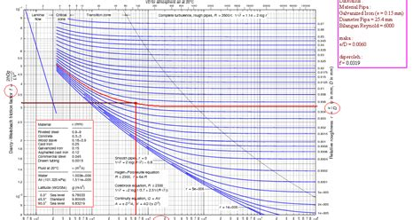 moody diagram moody diagram epsilon image collections how to guide and