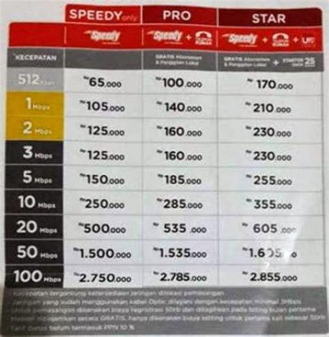 Pemasangan Telkom Speedy Wifi cara upgrade paket speedy biasa ke indihome operatorkita