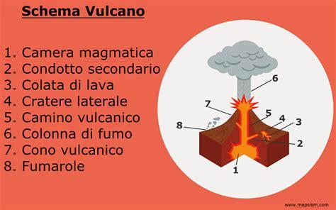 camino vulcanico schema vulcano mapsism
