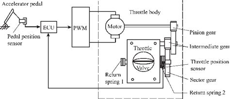 Schematic Of The Electronic Throttle Control System