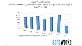 Physical Therapist Outlook by Positive Outlook For Rehab Providers Despite Recent Slip In Sales Growth