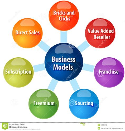 business model types business diagram illustration stock
