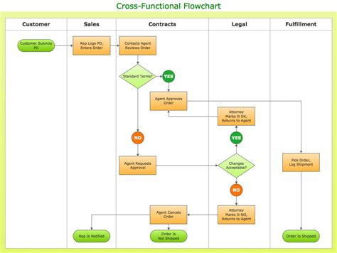 make a flowchart cross functional flowcharts vertical cross functional