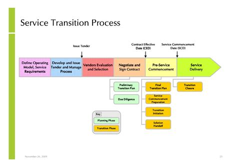 Notes On Managed Service And Outsourcing Implementation And Management Managed Services Transition Plan Template