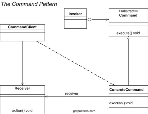 command pattern with abstract class command pattern behavioral design patterns used in gang