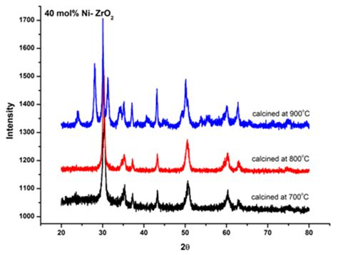 zirconia xrd pattern nickel stabilized zirconia for sofcs synthesis and