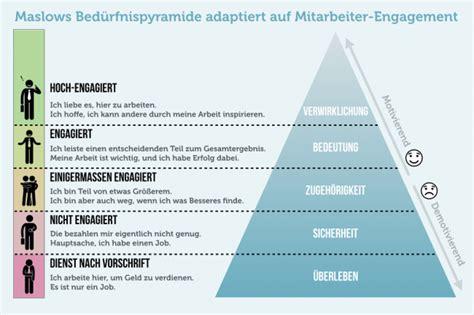 Bewerbung Lebenslauf Langere Krankheit Bed 252 Rfnispyramide Definition Und Nutzen