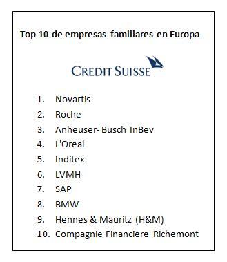 Iese Mba Ranking 2015 by Novartis Y Roche Las Empresas Familiares M 225 S Grandes De