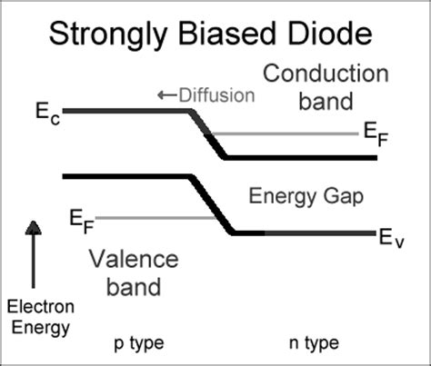 band gap resistor indirect electron tunneling poster