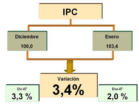 ipc alquileres 2016 subida del ipc en los alquileres 2016 ipc 2016 alquiler