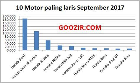 Paling Laris Key 10 motor paling laris september 2017 informasi otomotif
