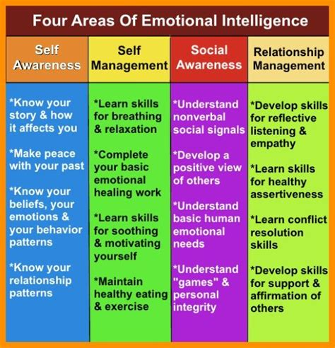 The Four Domains Of Emotional Intelligence Clearly