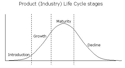 Mba Product Cycle by Product Cycle Model Mba