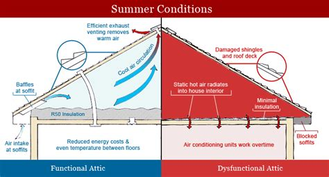 Attic Ventilation System - roofing ventilation and insulation systems aa