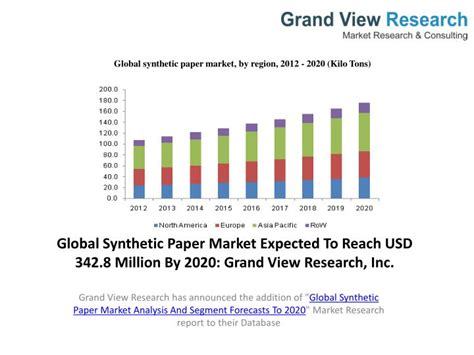 Research Paper Industry by Ppt Synthetic Paper Market Analysis Industry Trends To 2020 Powerpoint Presentation Id 5801487