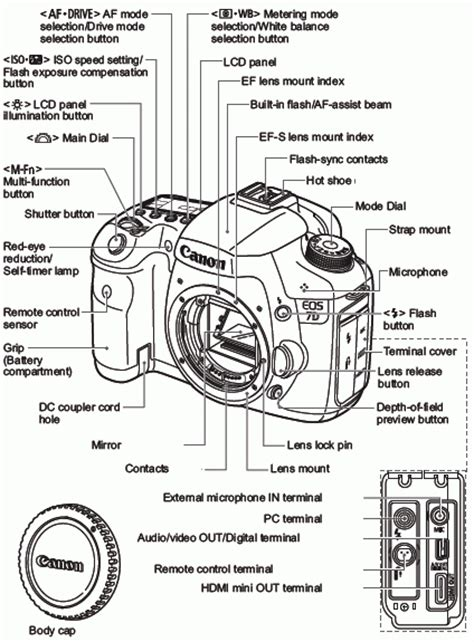 canon eos list canon knowledge base diagram of all the buttons and