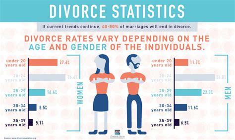 texas divorce facts texas divorce source image gallery divorce statistics 2015