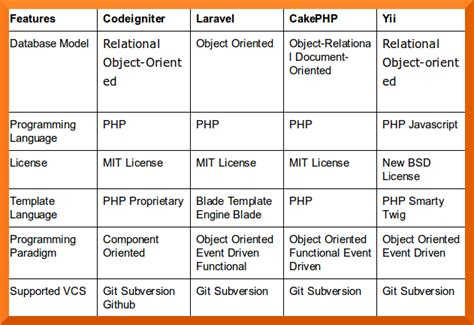 Php Template Framework by Codeigniter Vs Cakephp Vs Yii Vs Laravel Which One To