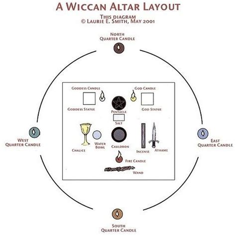 layout guidelines for crystal best 25 personal altar ideas on pinterest altars