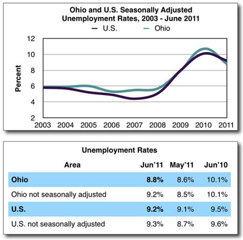 Ohio Unemployment Office by Ohio Unemployment Rate Rises In June 171 The Vw Independent