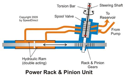 how does rack and pinion steering work on a boat rack and pinion steering system diagram rack free engine