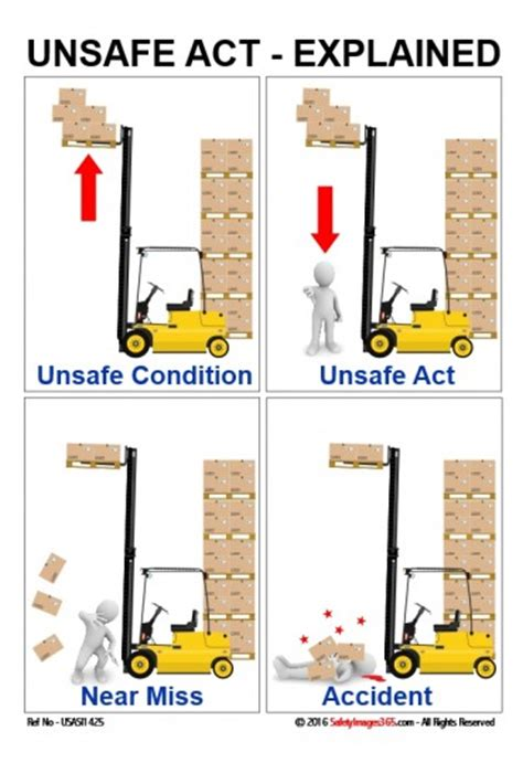 Floor Planning Tool Unsafe Act Explained Safety Images Poster Toolbox