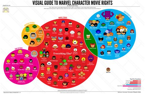 marvel film rights updated quot visual guide to marvel character movie rights