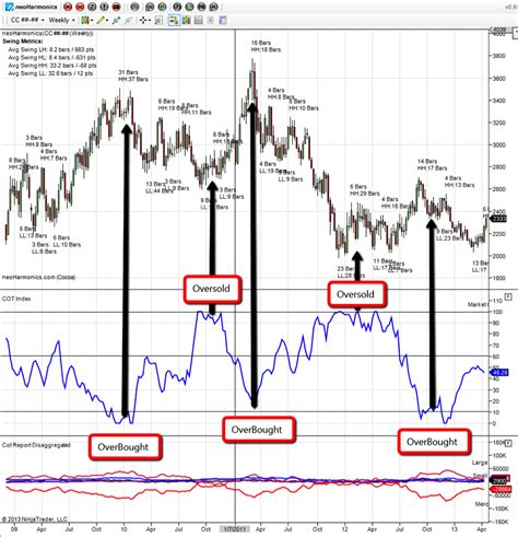 my heartstring market before during how to use the cot report for trading see it market