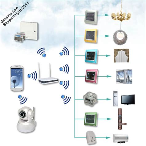 of things zigbee smart home wifi domotic system