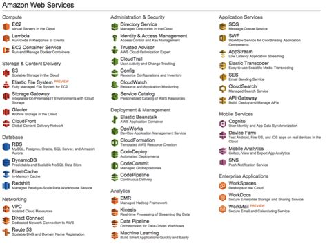 aws management tools how we evolved identities in web services