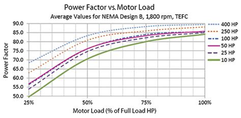 induction motor power factor how an oversized can harm the motor increase operational costs pumps systems