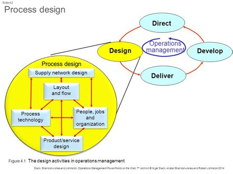 design operations management part two design chapter 4 process design ppt video