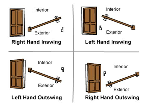 which way does a door swing door swing chart