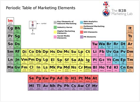 Co Periodic Table by Ode To The Periodic Table Kyle Cbell
