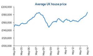 average house prices rise nearly 163 20k in a year to hit new